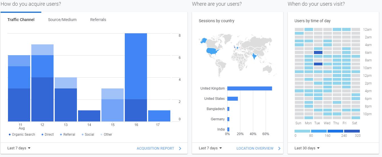 Screenshot of second Google Analytics dashboard